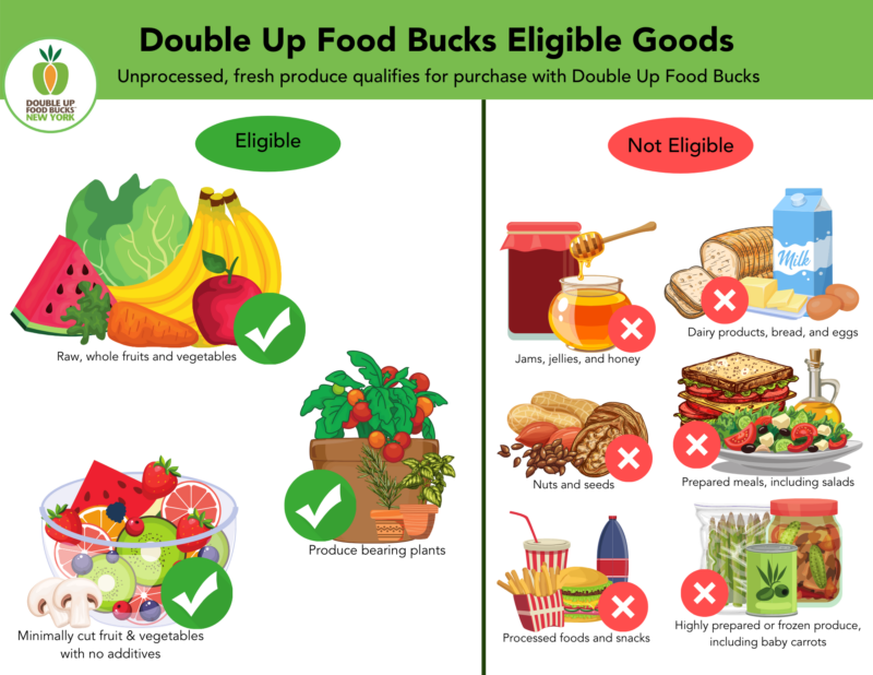 What qualifies vs. what doesn't qualify with Double Up Food Bucks